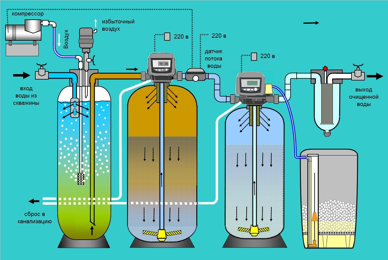 Как провести обезжелезивание воды и чем она вредит